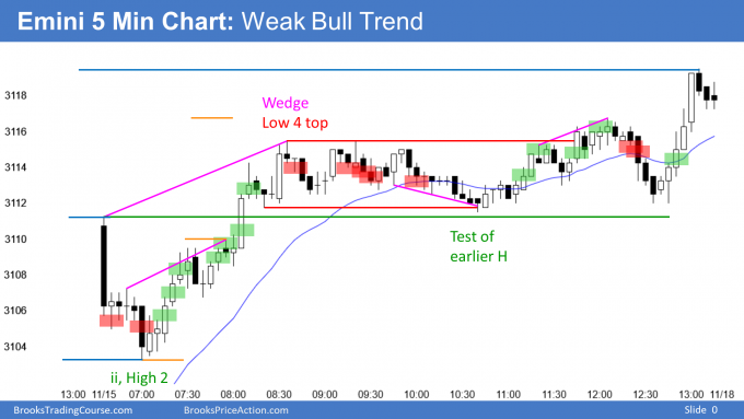 Emini high 2 bottom and weak bull trend to all time high