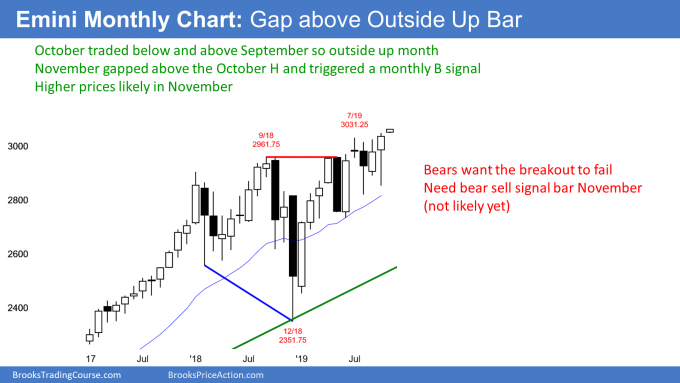 Emini monthly candlestick chart gapped up above outside up bar