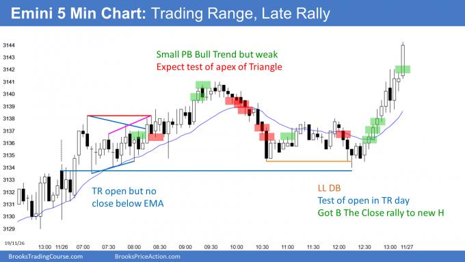 Emini trading range with late rally