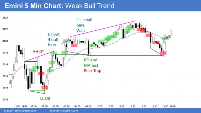 Emini weak bull trend