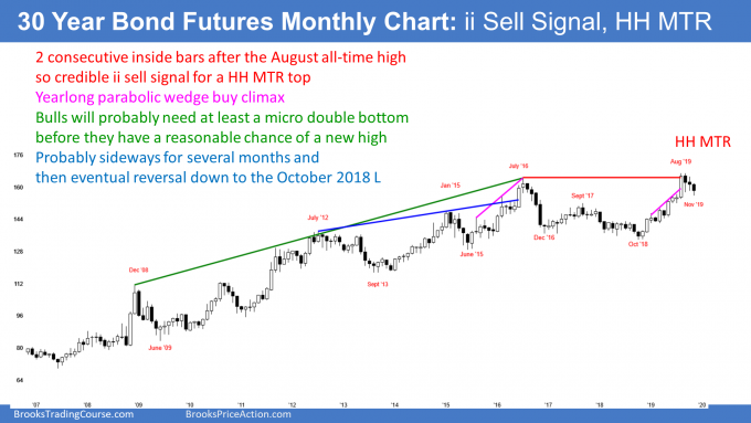 Treasury bond futures monthly candlestick chart entering trading range after buy climax