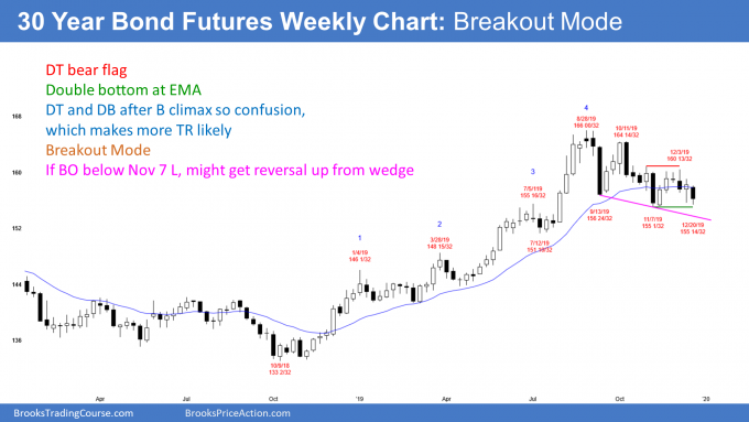 Bond futures with double top and double bottom or wedge bottom