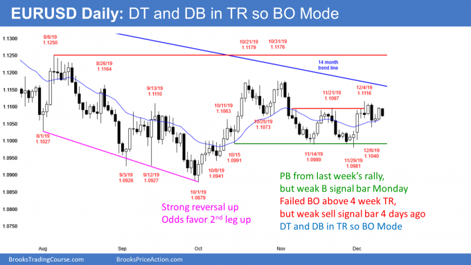EURUSD Forex double top and double bottom ahead of FOMC, Brexit, and Trump China tariffs