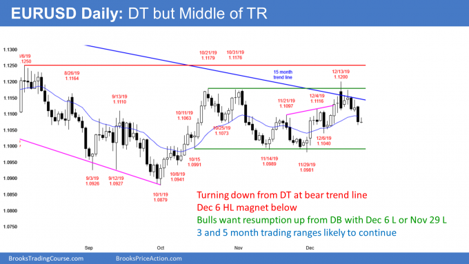 EURUSD Forex double top and possible double bottom in 5 month trading range