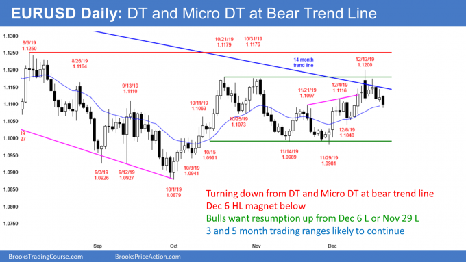 EURUSD Forex double top at bear trend line