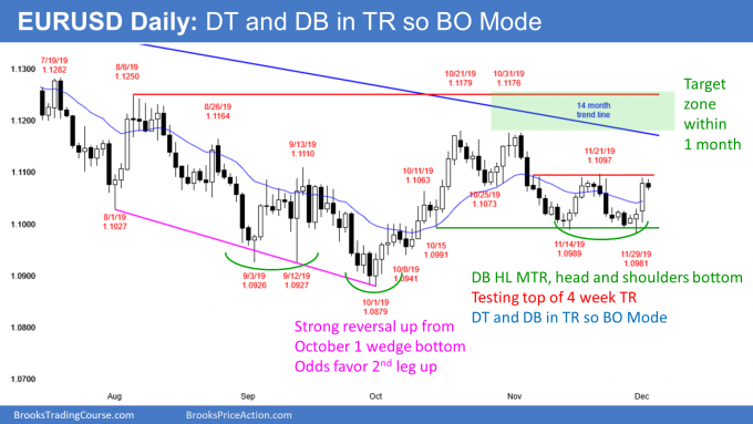 EURUSD Forex head and shoulders bottom but in breakout mode