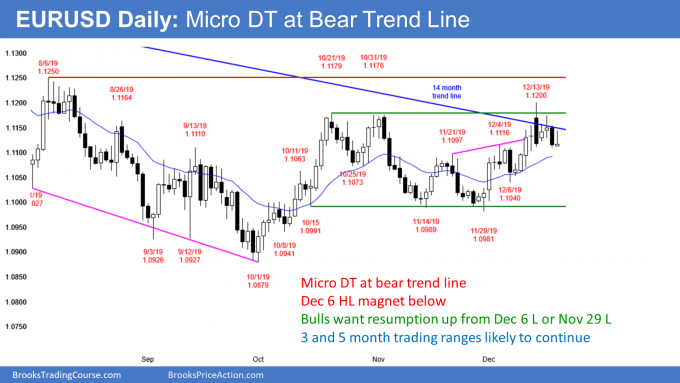 EURUSD Forex micro double top at bear trend line