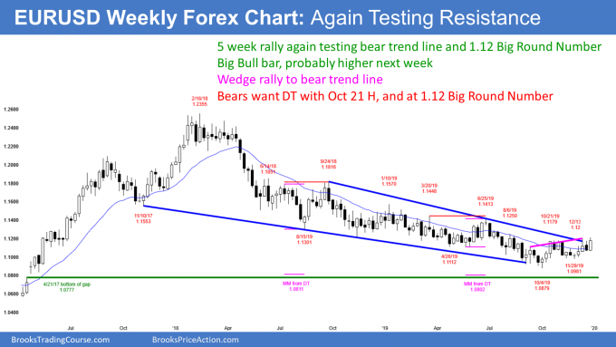 EURUSD Forex rally testing bear trendline and 1.12 big round number