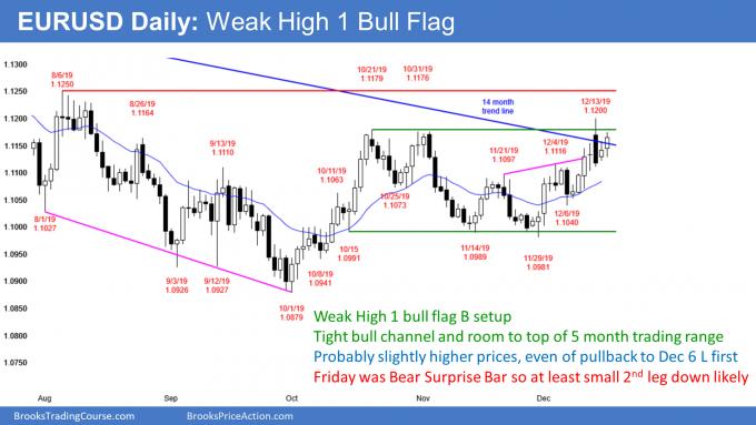 EURUSD Forex weak high 1 bull flag buy signal