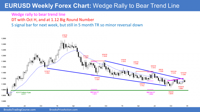 EURUSD Forex wedge bear flag at bear trend line but in trading range