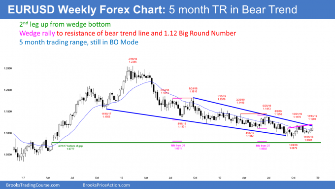 EURUSD Forex wedge rally to bear trend line
