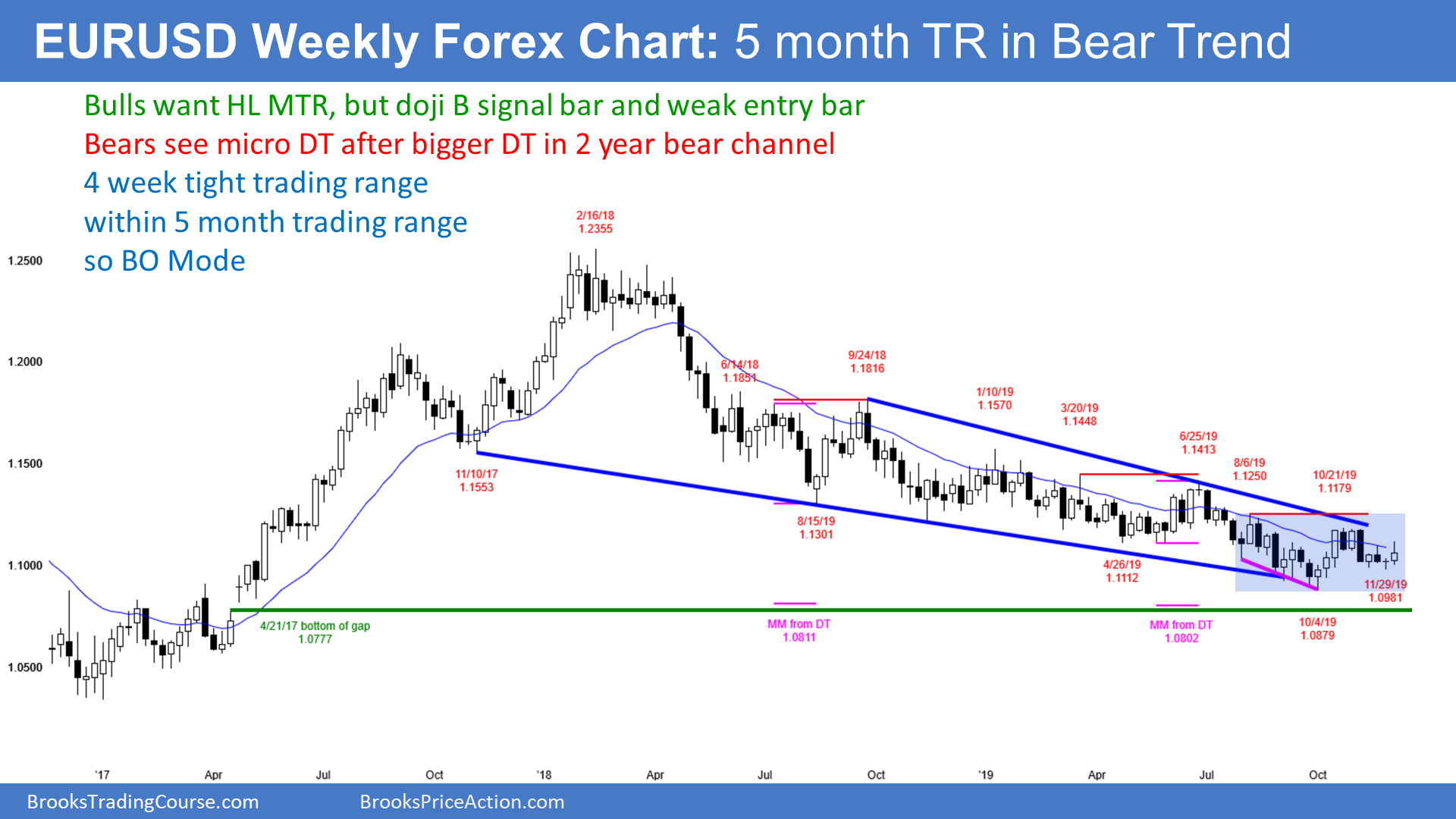Forex weekly chart