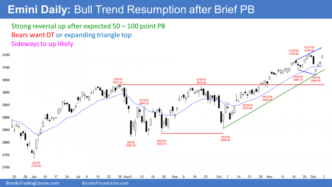 Emini S&P500 daily candlestick chart bull trend resumption after bear trap