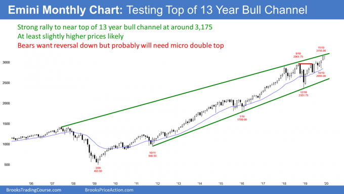 Emini S&P500 monthly candlestick chart testing top of 13 year bull channel