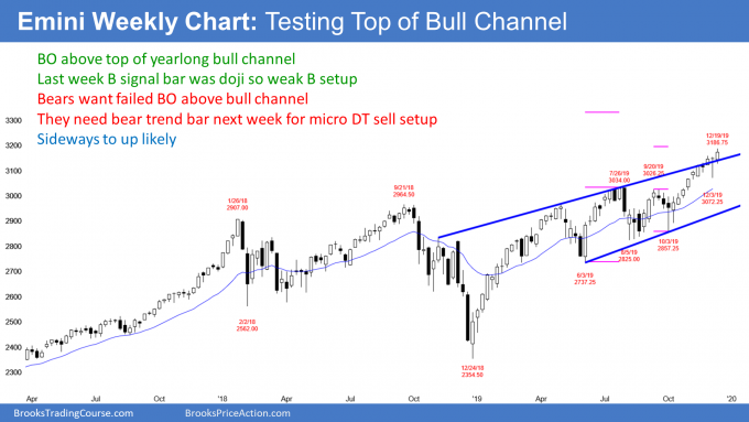Emini S&P500 weekly candlestick chart breaking above weekly bull trend channel line