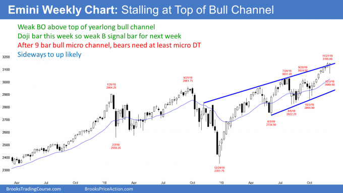 Emini S&P500 weekly candlestick chart stalling at top of yearlong bull channel