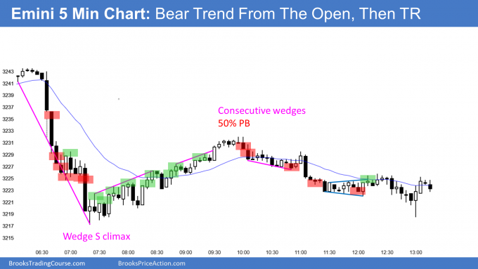 Emini bear trend from the open and sell climax