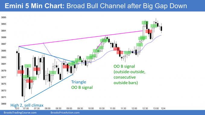 Emini broad bull channel after big gap down