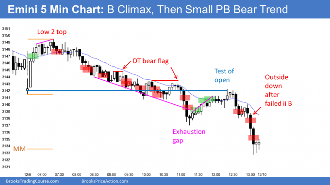 Emini buy climax and double top then small pullback bear trend