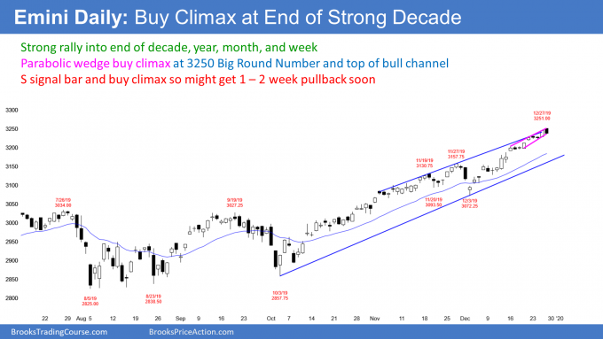 Emini daily S&P500 candlestick chart has parabolic wedge buy climax at 3250 big round number