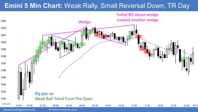 Emini gap up and weak bull trend