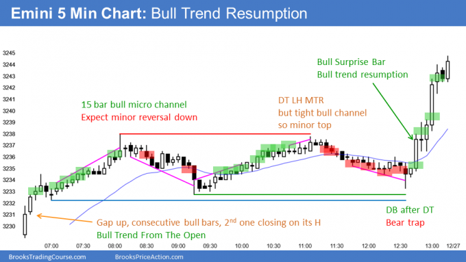 Emini gap up trading range then bull trend resumption