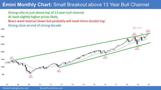 Emini monthly candlestick chart in strong bull trend