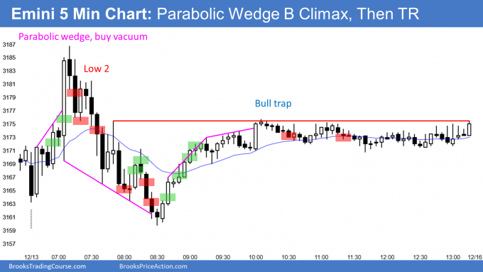 Emini parabolic wedge buy climax and bull trap then opening reversal down