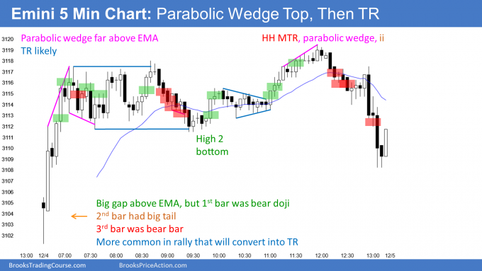 Emini parabolic wedge top and then late trend reversal down