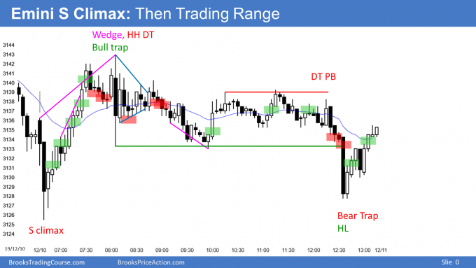 Emini sell climax the trading range