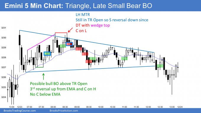 Emini small trading range day