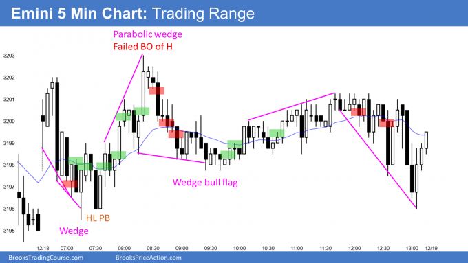 Emini trading range and impeachment