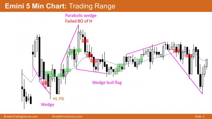 Emini trading range around 3200 Big Round Number