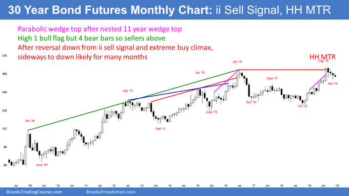 Treasury bond futures turning down from wedge buy climax