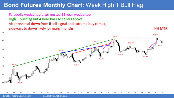 30 year bond futures monthly candlestick chart has weak high 1 bull flag after buy climax