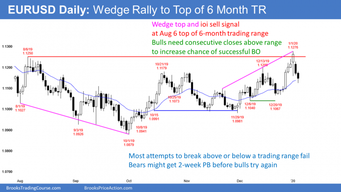 EURUSD Forex Wedge rally to top of trading range