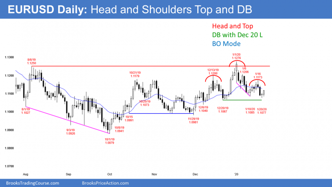 EURUSD Forex head and shoulders top and double bottom before impeachment
