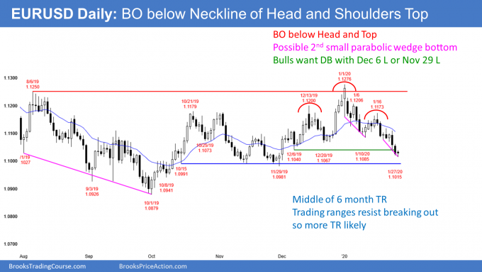 EURUSD Forex head and shoulders top and parabolic wedge bottoms