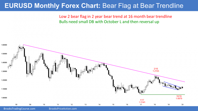 EURUSD Forex monthly candlestick chart has low 2 bear flag at bear trend line