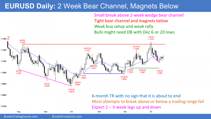 EURUSD Forex weak breakout above bear channel