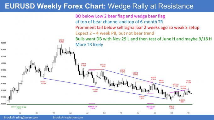 EURUSD Forex weekly candlestick chart has wedge bear flag and Low 2 bear flag