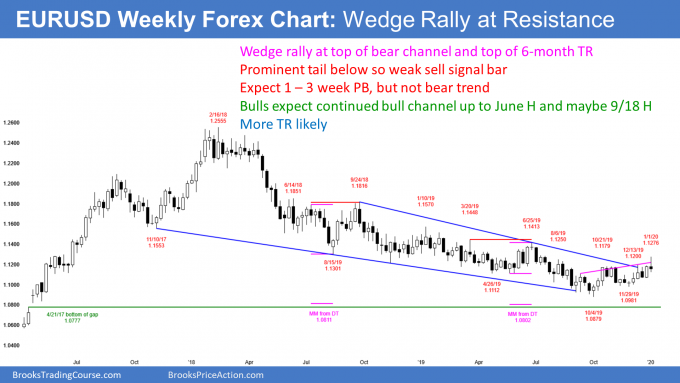 EURUSD Forex weekly candlestick chart has wedge rally