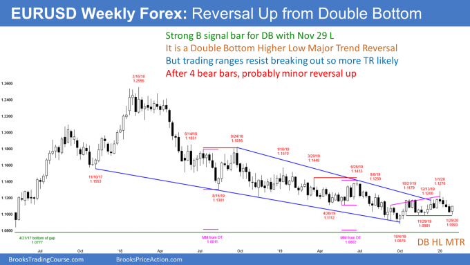 EURUSD Forex weekly chart reversing up from double bottom