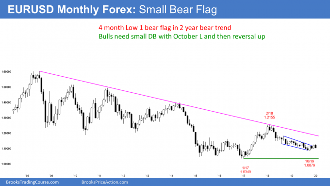 EURUSD monthly Forex chart has 4 month bear flag