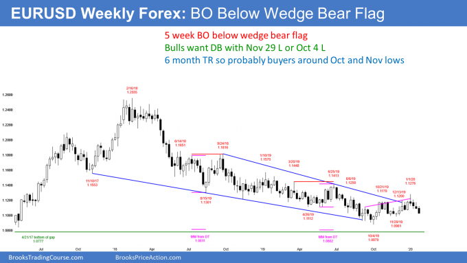 EURUSD weekly Forex chart has wedge bear flag