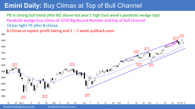 Emini S&P500 daily candlestick chart has parabolic wedge top