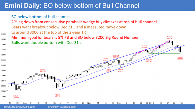 Emini S&P500 daily candlestick chart is breaking below bull channel