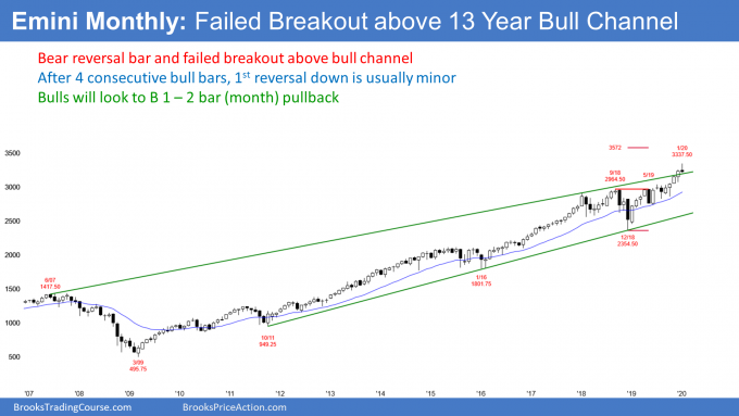Emini S&P500 monthly candlestick chart has failed breakout above bull channel