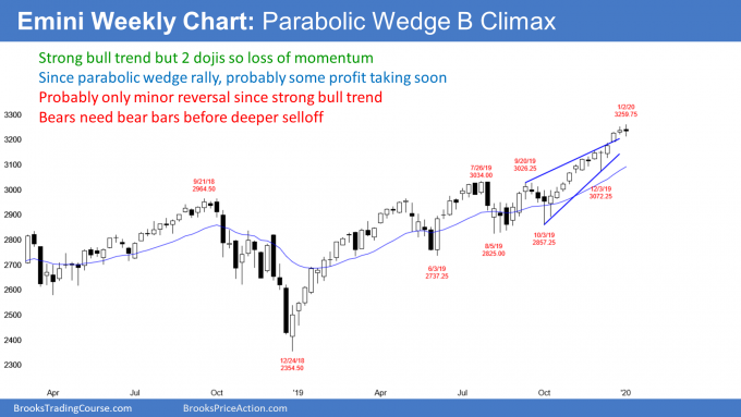Emini S&P500 weekly candlestick chart has parabolic wedge top