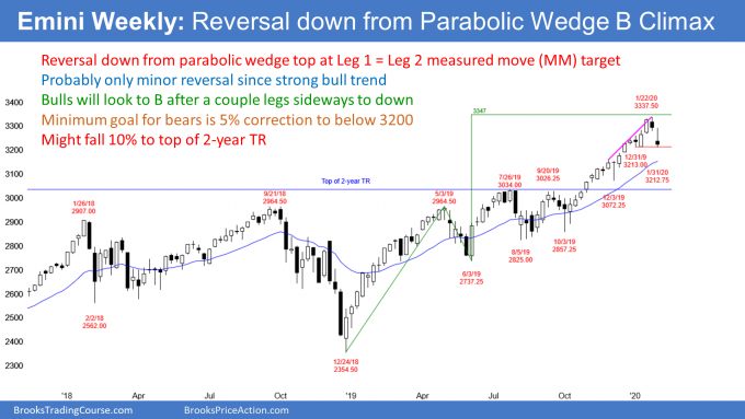 Emini S&P500 weekly candlestick chart has reversal down from parabolic wedge buy climax